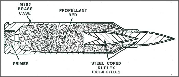 Colt's 5.56mm Duplex round (US Army)