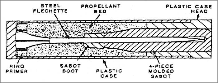 Steyr's Polymer Cased Flechette round (US Army)